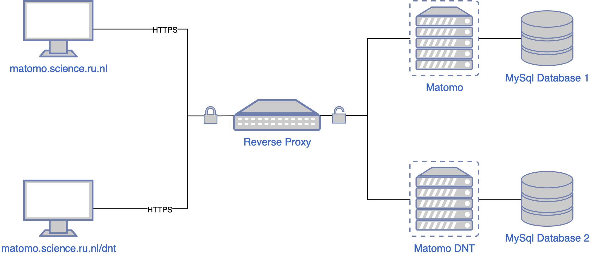 img/setup/reverse_proxy.png